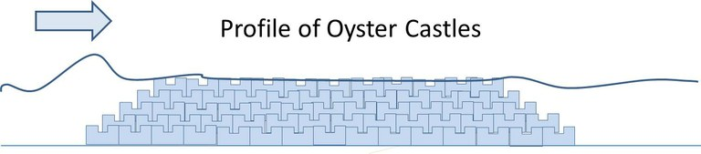 Oyster Castle Profile View